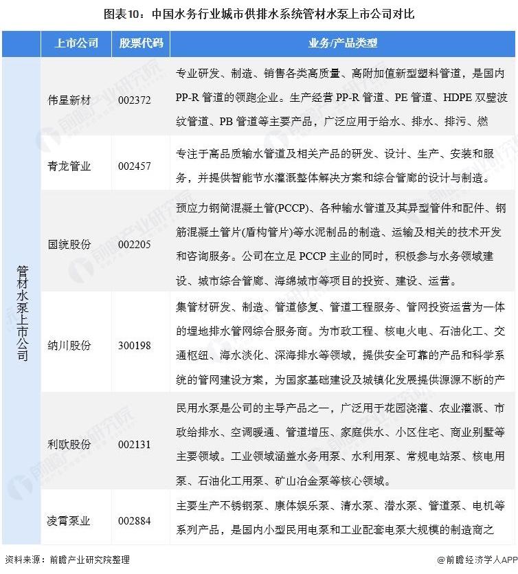 图表10:中国水务行业城市供排水系统管材水泵上市公司对比