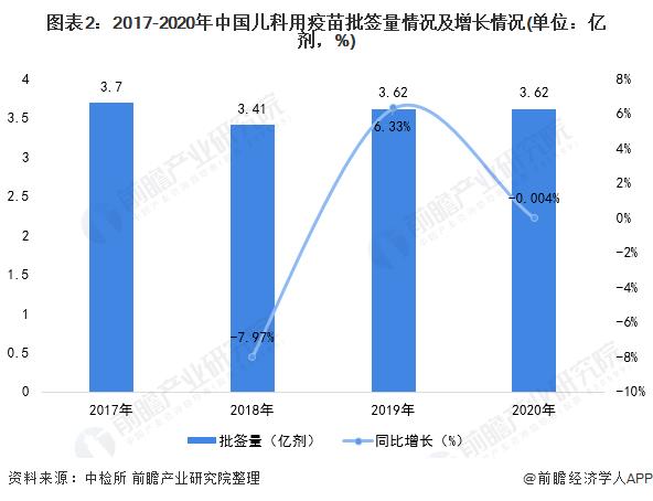 图表2:2017-2020年中国儿科用疫苗批签量情况及增长情况(单位:亿剂,%)