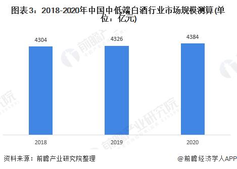 图表3:2018-2020年中国中低端白酒行业市场规模测算(单位:亿元)