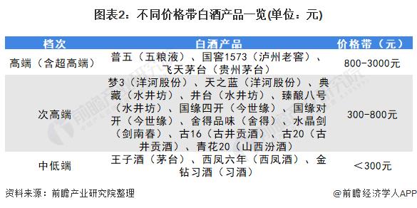 图表2:不同价格带白酒产品一览(单位:元)