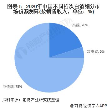 图表1:2020年中国不同档次白酒细分市场份额测算(按销售收入,单位:%)
