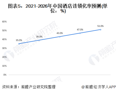 图表5:2021-2026年中国酒店连锁化率预测(单位:%)
