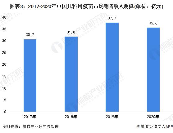 图表3:2017-2020年中国儿科用疫苗市场销售收入测算(单位:亿元)