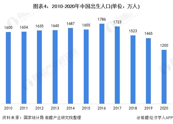 图表4:2010-2020年中国出生人口(单位:万人)