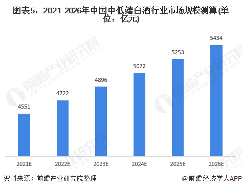 图表5:2021-2026年中国中低端白酒行业市场规模测算(单位:亿元)