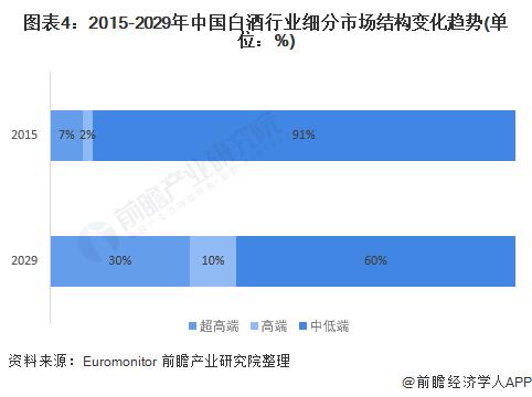 图表4:2015-2029年中国白酒行业细分市场结构变化趋势(单位:%)