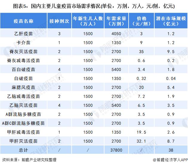 图表5:国内主要儿童疫苗市场需求情况(单位:万剂,万人,元/剂,亿元)