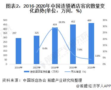 图表2:2016-2020年中国连锁酒店客房数量变化趋势(单位:万间,%)