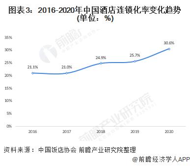 图表3:2016-2020年中国酒店连锁化率变化趋势(单位:%)
