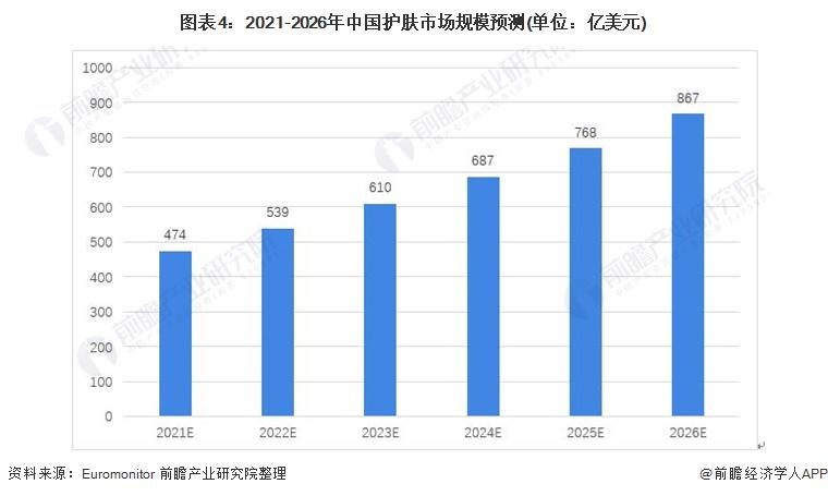 图表4:2021-2026年中国护肤市场规模预测(单位:亿美元)