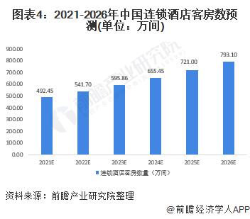 图表4:2021-2026年中国连锁酒店客房数预测(单位:万间)