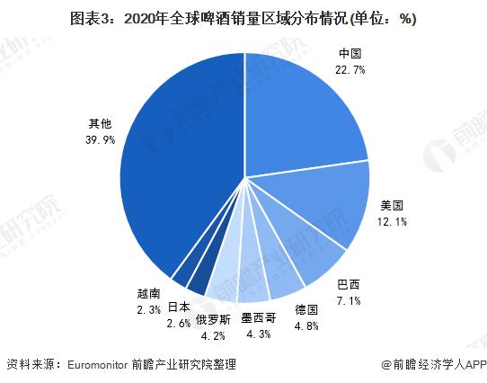 图表3:2020年全球啤酒销量区域分布情况(单位:%)