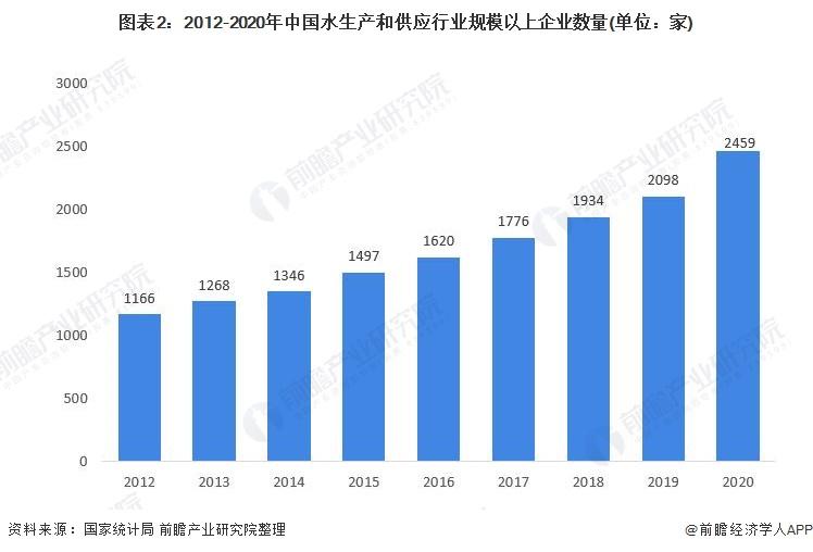 图表2:2012-2020年中国水生产和供应行业规模以上企业数量(单位:家)