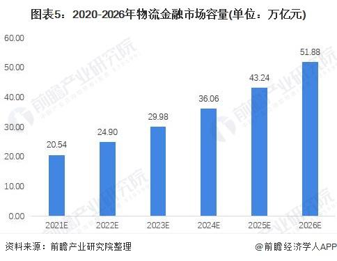 图表5:2020-2026年物流金融市场容量(单位:万亿元)