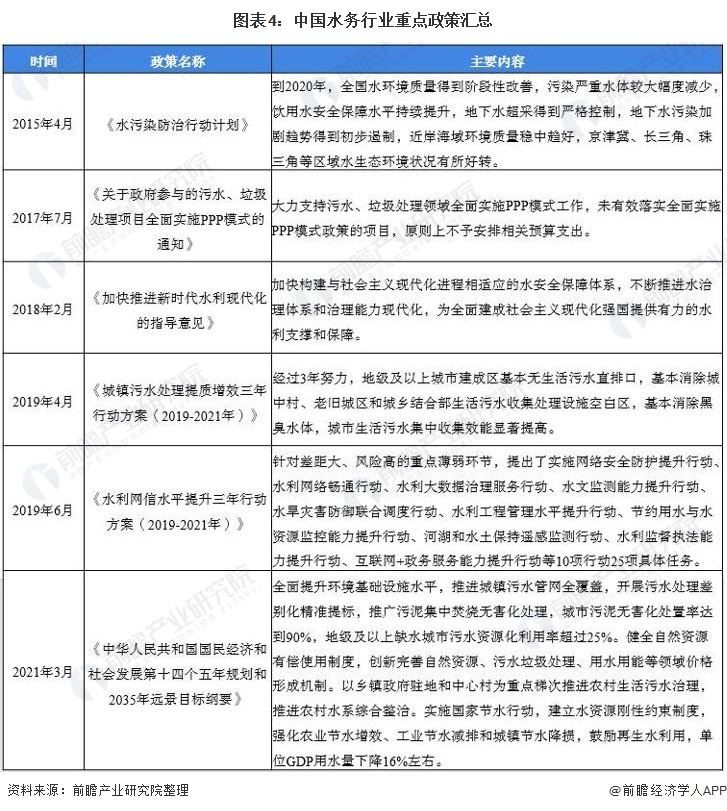 图表4:中国水务行业重点政策汇总