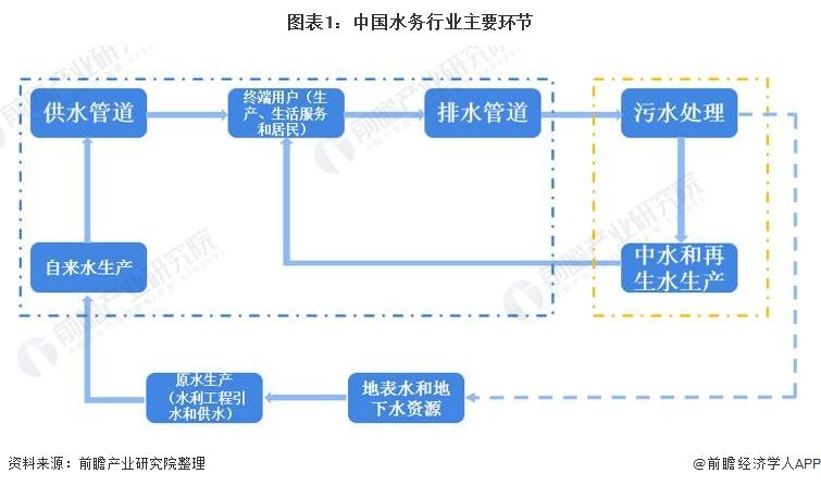 图表1:中国水务行业主要环节