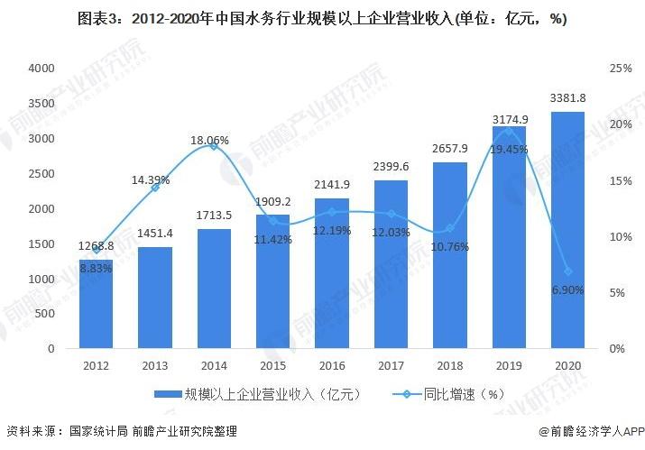 图表3:2012-2020年中国水务行业规模以上企业营业收入(单位:亿元,%)