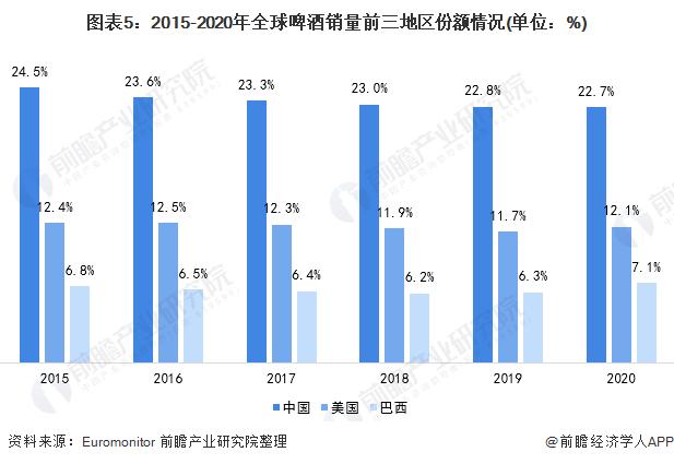 图表5:2015-2020年全球啤酒销量前三地区份额情况(单位:%)
