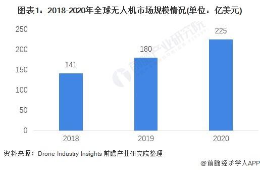 图表1:2018-2020年全球无人机市场规模情况(单位:亿美元)