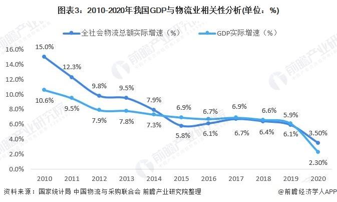 图表3:2010-2020年我国GDP与物流业相关性分析(单位:%)