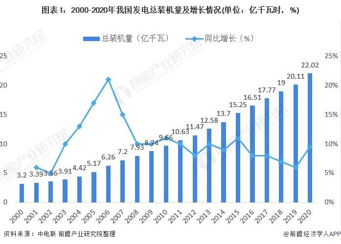 图表1:2000-2020年我国发电总装机量及增长情况(单位:亿千瓦时,%)