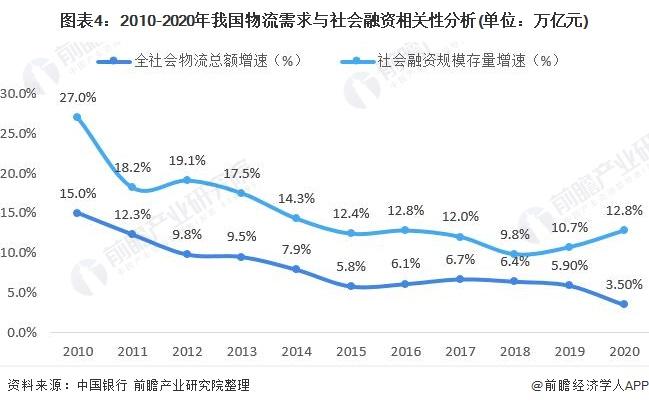 图表4:2010-2020年我国物流需求与社会融资相关性分析(单位:万亿元)