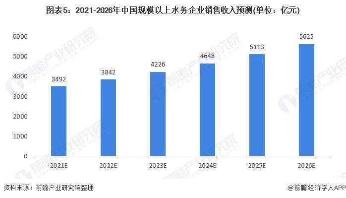 图表5:2021-2026年中国规模以上水务企业销售收入预测(单位:亿元)