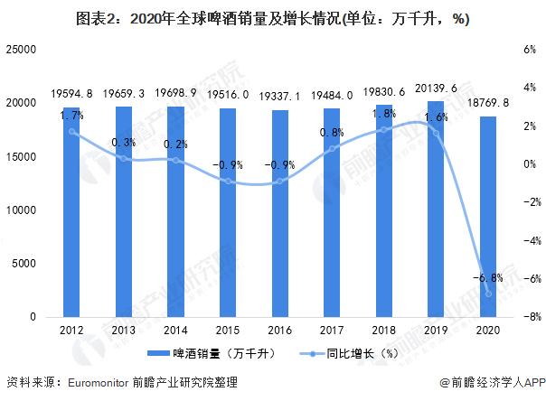 图表2:2020年全球啤酒销量及增长情况(单位:万千升,%)