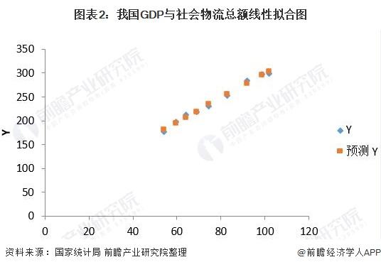 图表2:我国GDP与社会物流总额线性拟合图