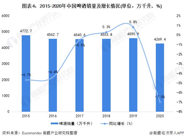 图表4:2015-2020年中国啤酒销量及增长情况(单位:万千升,%)