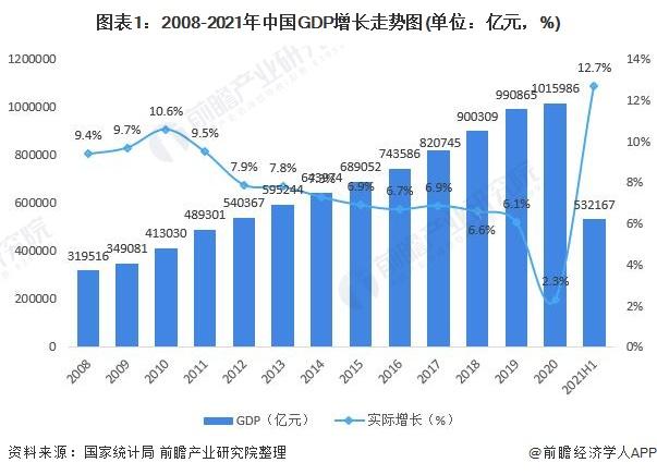 图表1:2008-2021年中国GDP增长走势图(单位:亿元,%)