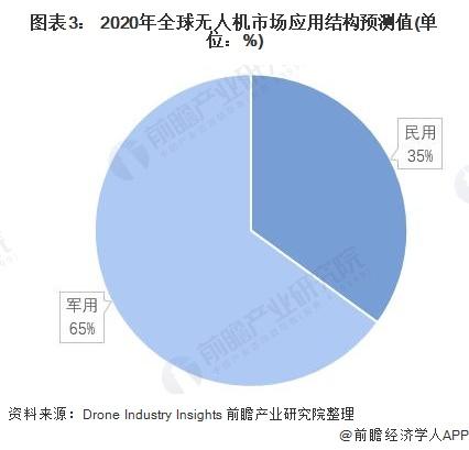 图表3: 2020年全球无人机市场应用结构预测值(单位:%)