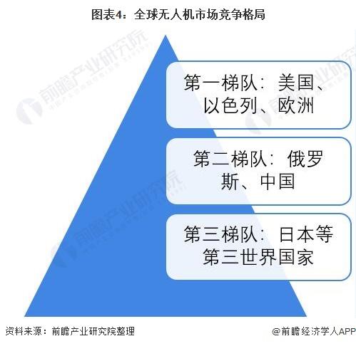 图表4:全球无人机市场竞争格局