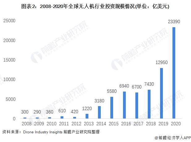 图表2:2008-2020年全球无人机行业投资规模情况(单位:亿美元)