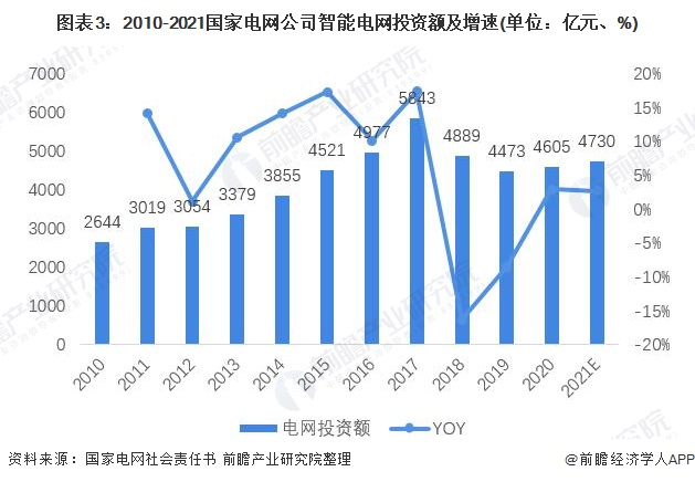 图表3:2010-2021国家电网公司智能电网投资额及增速(单位:亿元、%)