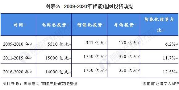 图表2:2009-2020年智能电网投资规划