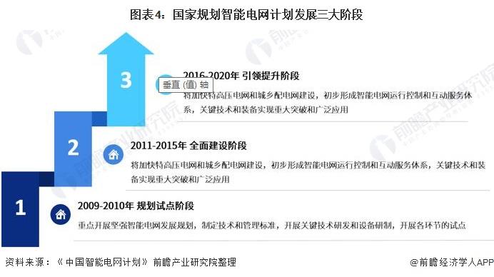 图表4:国家规划智能电网计划发展三大阶段