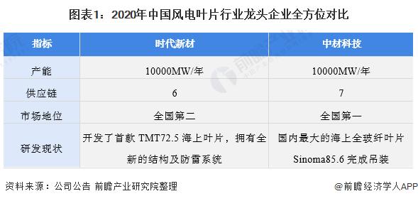 图表1:2020年中国风电叶片<span class=