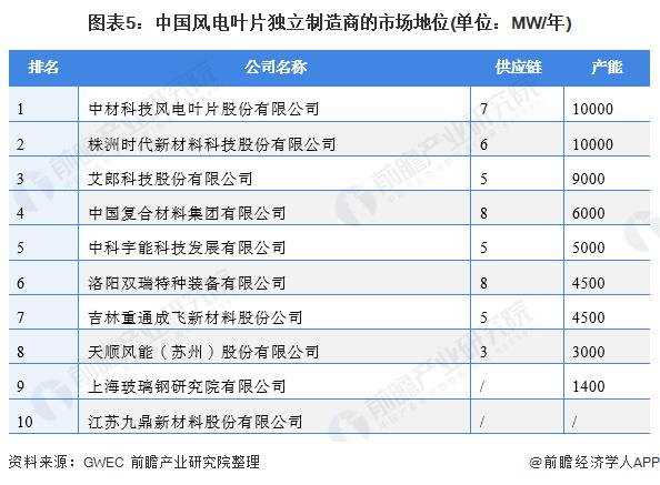 图表5:中国风电叶片独立制造商的市场地位(单位:MW/年)