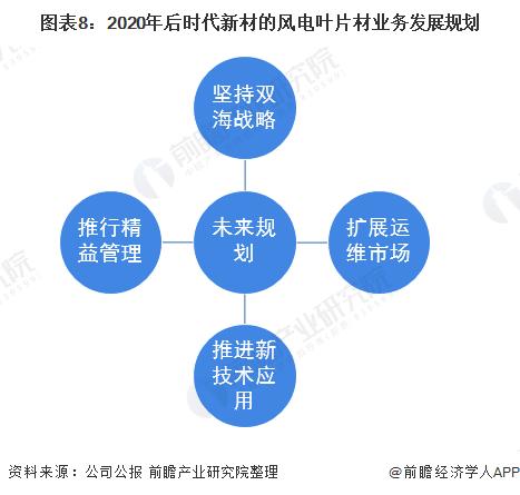 图表8:2020年后时代新材的风电叶片材业务发展规划