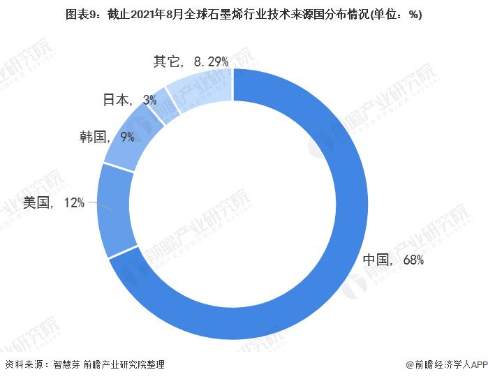 图表9:截止2021年8月全球石墨烯行业技术来源国分布情况(单位:%)