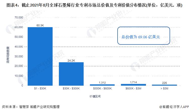 图表4:截止2021年8月全球石墨烯行业专利市场总价值及专利价值分布情况(单位:亿美元,项)