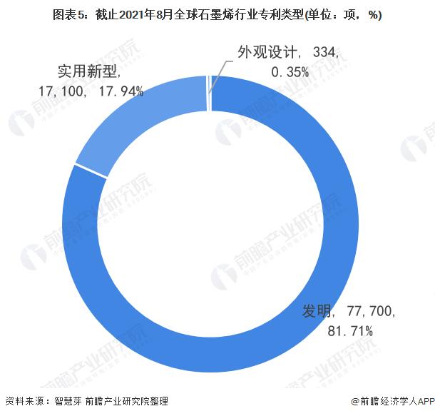 图表5:截止2021年8月全球石墨烯行业专利类型(单位:项,%)