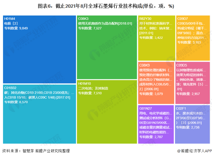 图表6:截止2021年8月全球石墨烯行业技术构成(单位:项,%)