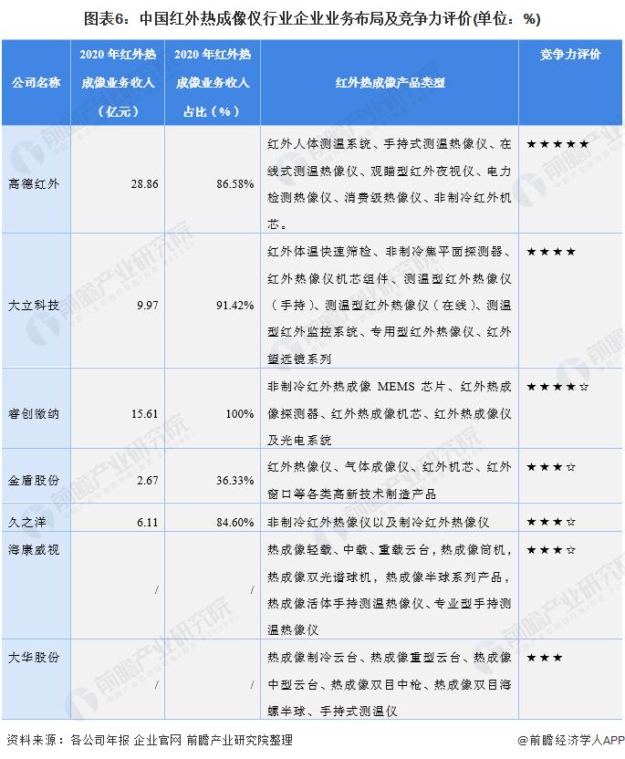 图表6:中国红外热成像仪行业企业业务布局及竞争力评价(单位:%)