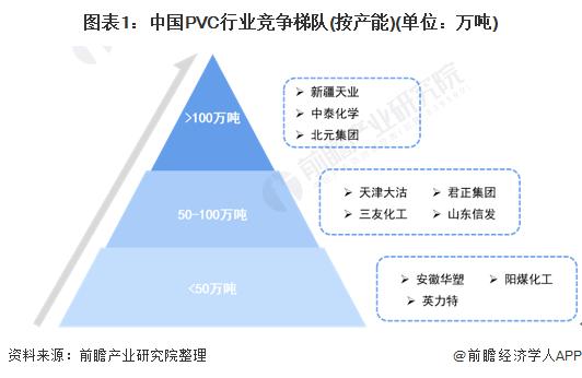 图表1:中国PVC行业竞争梯队(按产能)(单位:万吨)