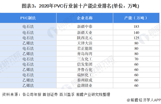 图表3:2020年PVC行业前十产能企业排名(单位:万吨)