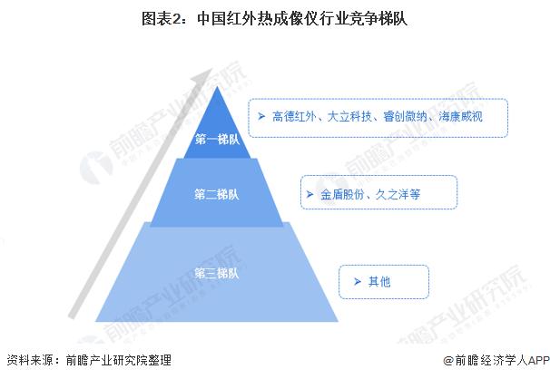 图表2:中国红外热成像仪行业竞争梯队