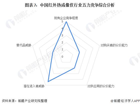 图表7:中国红外热成像仪行业五力竞争综合分析