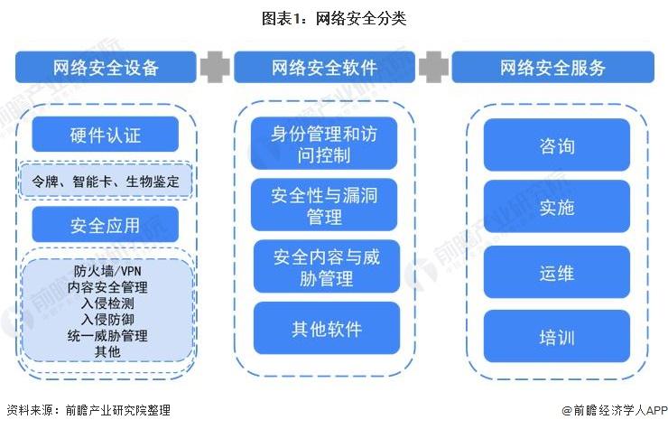 图表1:网络安全分类